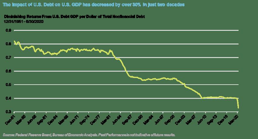 Q3_Diminishing Returns from U.S. Debt GDP