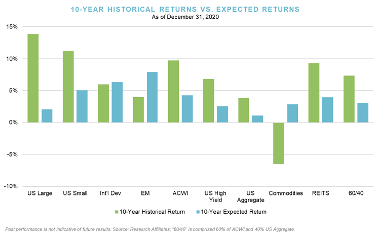 Q4_10 Year Historical Returns vs. Expected