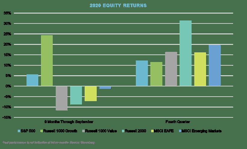 Q4_2020 Equity Returns