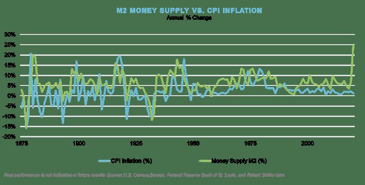 Q4_M2 Money Supply vs. CPI Inflation