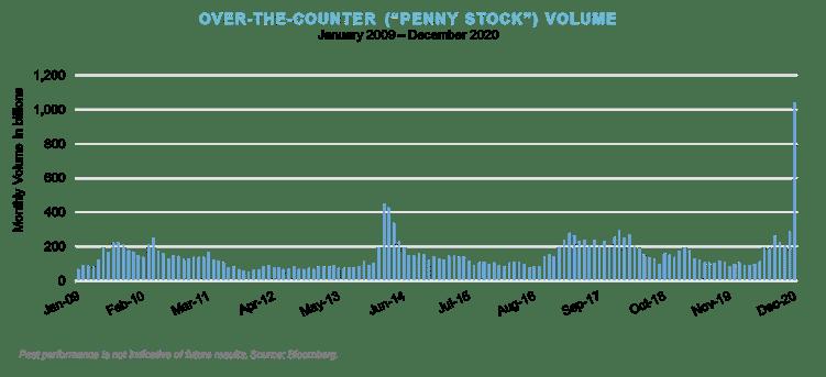 Q4_OTC Penny Stock Volume