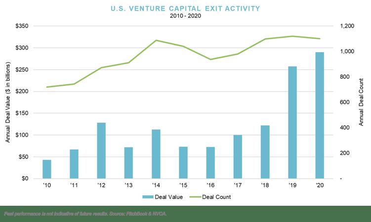Q4_US Venture Capital Exit Activity